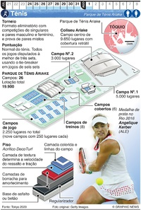 TÓQUIO 2020: Ténis Olímpico infographic