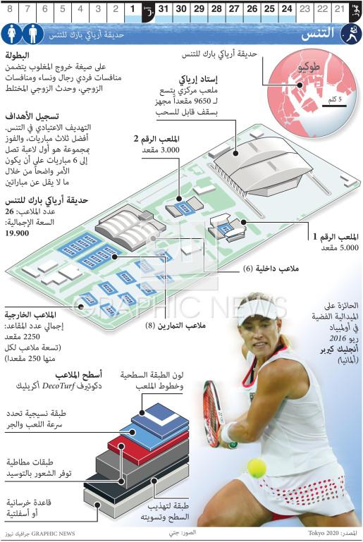 التنس الأولمبي infographic