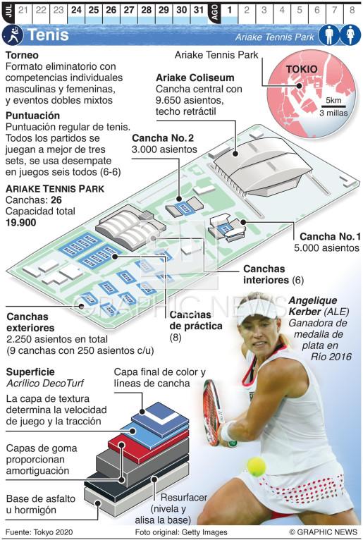 Tenis Olímpico infographic