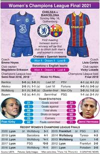 SOCCER: UEFA Women's Champions League Final 2021 infographic
