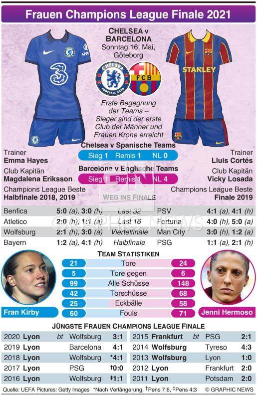 UEFA Frauen Champions League Finale 2021 infographic