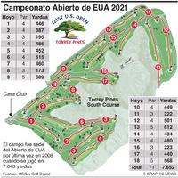 GOLF: Campeonato Abierto de EUA 2021 (1) infographic