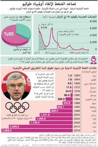 اليابان: تصاعد الضغط لإلغاء أولمبياد طوكيو infographic