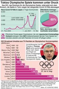 JAPAN: Druck zur Absage der Tokio Spiele wächst infographic