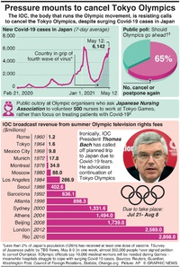 JAPAN: Pressure mounts to cancel Tokyo Olympics infographic