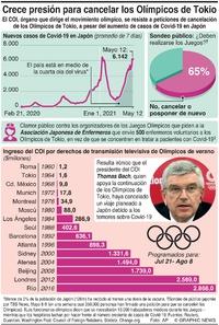 JAPÓN: Crece la presión para cancelar los Olímpicos de Tokio infographic