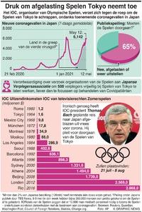 JAPAN: Druk om afgelasting Spelen Tokyo neemt toe infographic