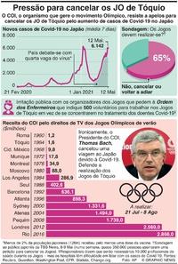 JAPÃO: Aumentam as pressões para cancelar os Jogos Olímpicos de Tóquio infographic