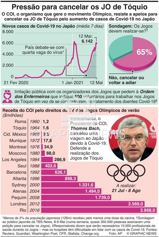 Aumentam as pressões para cancelar os Jogos Olímpicos de Tóquio infographic