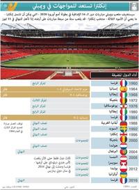 كرة قدم: إنكلترا تستعد للمواجهات في ويمبلي (1) infographic