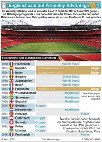 FUSSBALL: England ist bereit für Wembley Advantage infographic