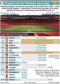 SOCCER: England set for Wembley advantage (1) infographic