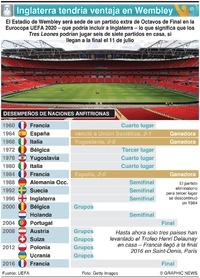 SOCCER: Inglaterra tendría ventaja en Wembley (1) infographic