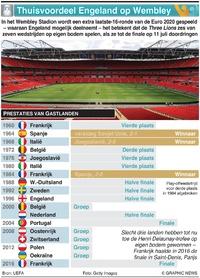 VOETBAL: Thuisvoordeel Engeland op Wembley infographic