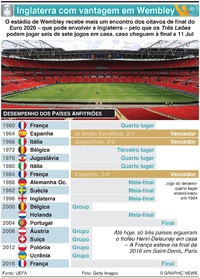 FUTEBOL: Inglaterra com vantagem em Wembley infographic