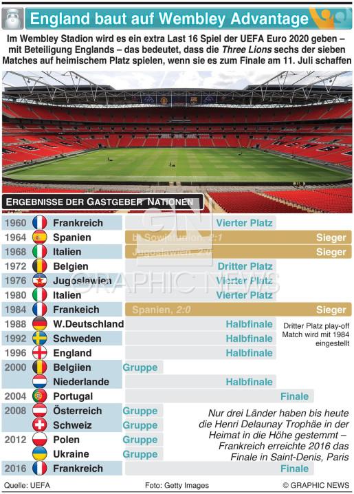 England ist bereit für Wembley Advantage infographic