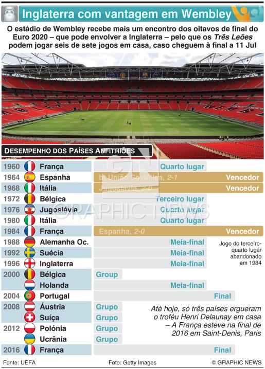 Inglaterra com vantagem em Wembley infographic