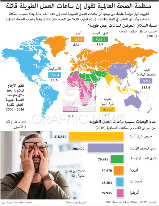 Working hours risk infographic