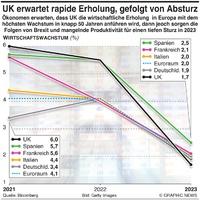 WIRTSCHAFT: UK erwartet rapides Wachstum, gefolgt vont Absturz then slump infographic