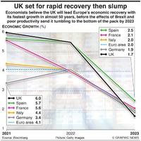 ECONOMY: UK set for rapid recovery then slump infographic