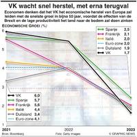 ECONOMIE: VK wacht snel herstel, met erna terugval infographic