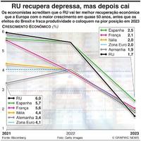 ECONOMIA: RU vai ter rápida recuperação económica e depois queda infographic