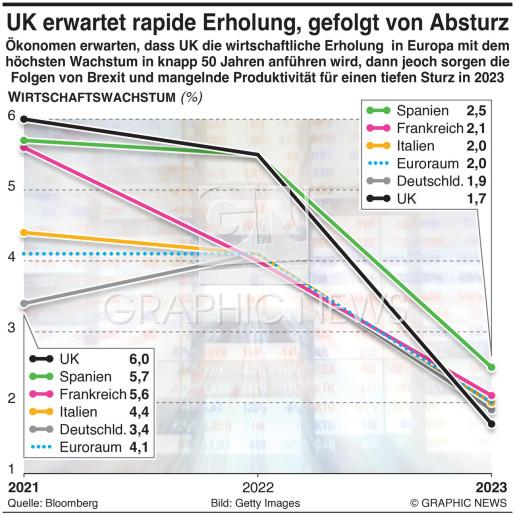 UK erwartet rapides Wachstum, gefolgt vont Absturz then slump infographic