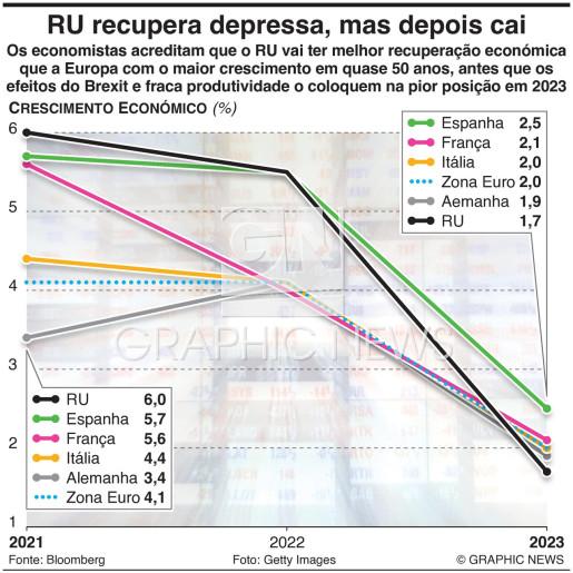 RU vai ter rápida recuperação económica e depois queda infographic