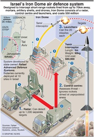 MILITARY: Iron Dome defence system infographic