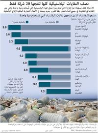 بيئة: نصف النفايات البلاستيكية كلها تنتجها 20 شركة فقط infographic