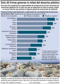 AMBIENTE: Productores de desechos plásticos de un solo uso infographic
