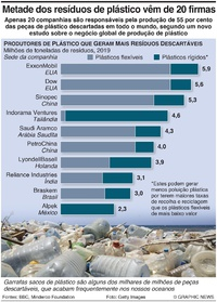 AMBIENTE: Resíduos de plástico descartável infographic