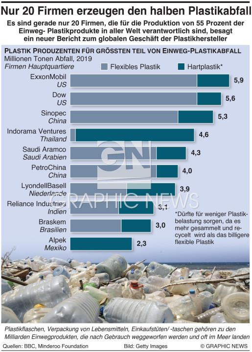 Produzenten von Einweg-Plastikabfall infographic
