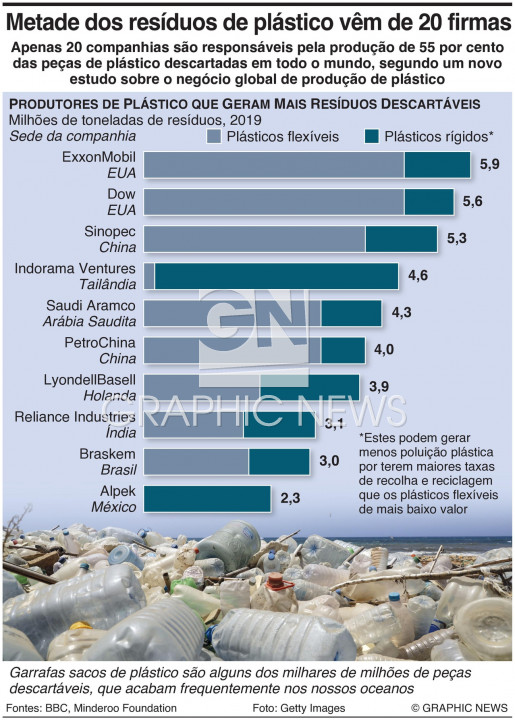 Resíduos de plástico descartável infographic