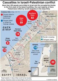 MIDEAST: Israeli-Palestinian conflict casualties infographic