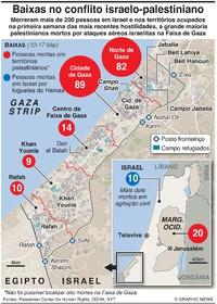 MÉDIO ORIENTE: Baixas no conflito israelo-palestiniano infographic