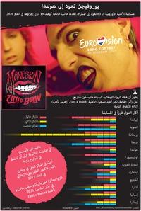 ترفيه: مسابقة الأغنية الأوروبية infographic