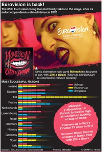 ENTERTAINMENT: Eurovision Song Contest 2021 infographic