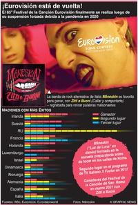 ENTRETENIMIENTO: Festival de la Canción Eurovisión 2021 infographic