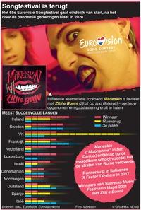 ENTERTAINMENT: Eurovisie Songfestival 2021 infographic