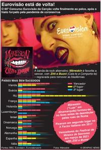 ENTRETENIMENTO: Concurso Eurovisão da Canção 2021 infographic