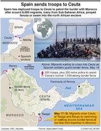 POLITICS: Migration crisis in Ceuta infographic