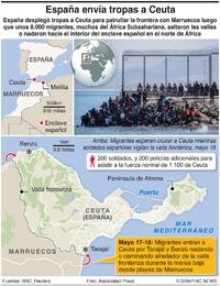 POLÍTICA: Crisis migratoria en Ceuta infographic
