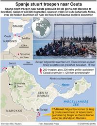 POLITIEK: Migratiecrisis in Ceuta infographic