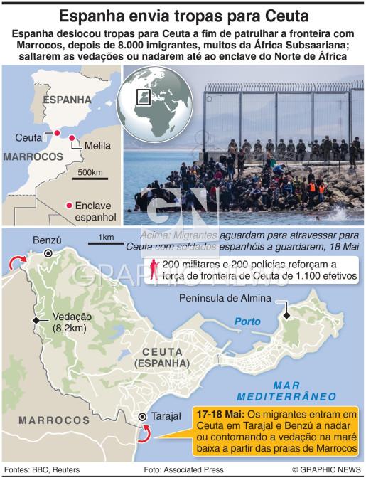 Crise de migração em Ceuta infographic