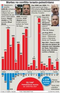 MÉDIO ORIENTE: Mortes no conflito israelo-palestiniano infographic