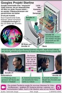 TECH: Google Projekt Starline infographic