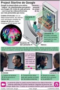 TECNOLOGÍA: Project Starline de Google infographic