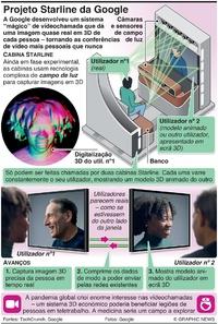TECNOLOGIA: Projeto Starline da Google infographic