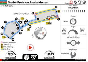 F1: Aserbaidschan GP 2021 interactive infographic